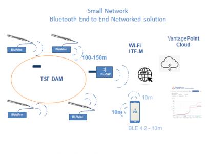 Choosing the right piezometer monitoring platform.