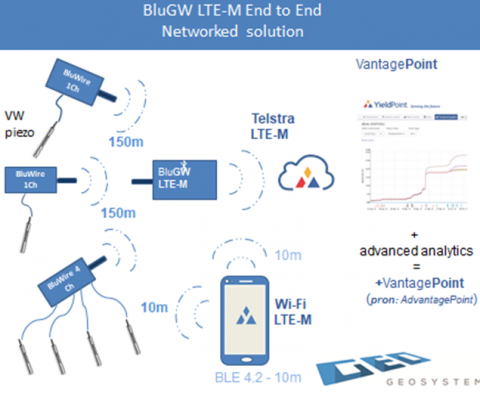 Geotechnical instrument networking solutions – LTE-M evaluation.