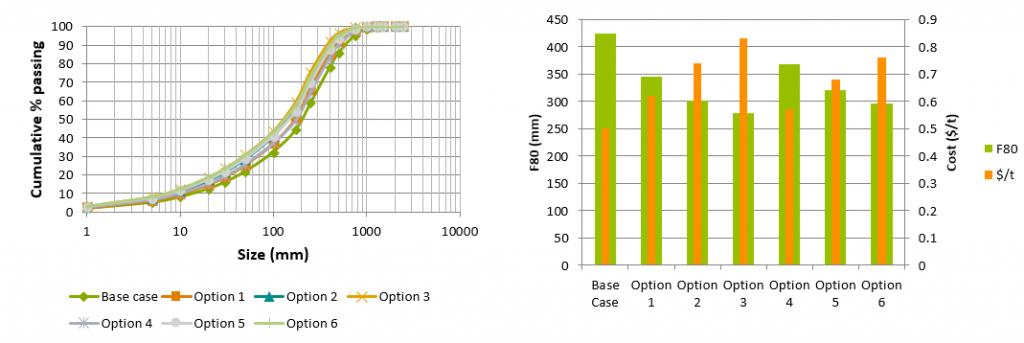 Figure 5. Blasting fragmentation simulations